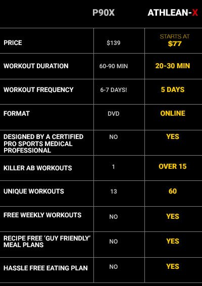 The Best Day By Day Workout Program For Men Athlean X