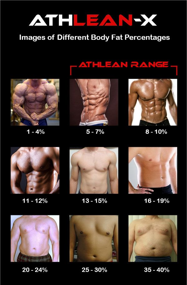 photos of different body fat percentages for men