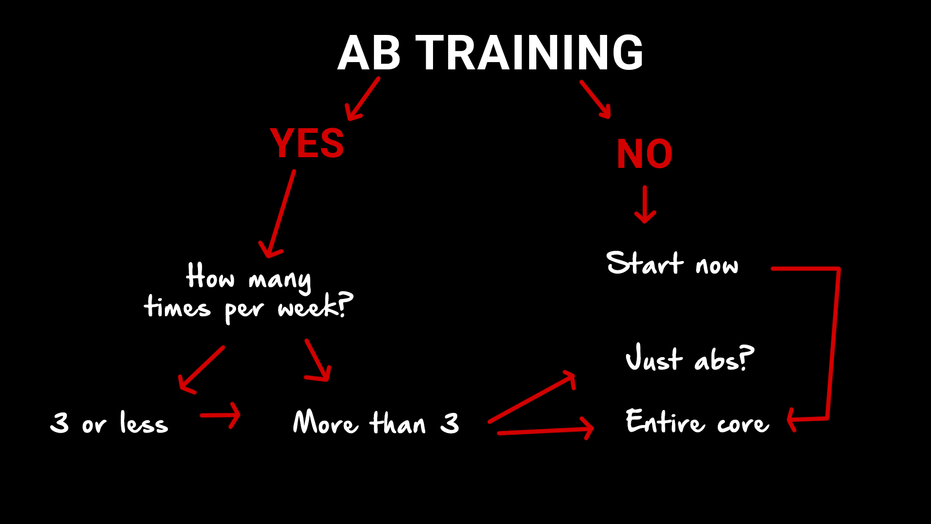what type of ab workout to lose belly fat