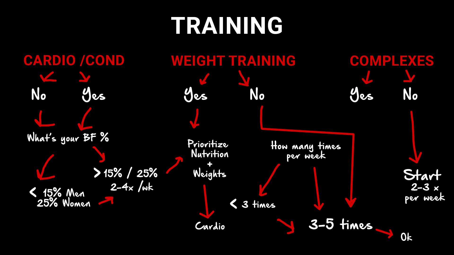 what type of training to lose belly fat